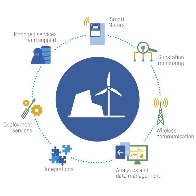 Electricity solutions   Smart grid solutions for utilities